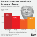 Amerikanischer Autoritarismus